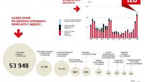 Liczba ofiar konfliktów