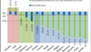 Redukcja emsji CO2 według protokołu z Kioto, źródło: Wysokie Napięcie