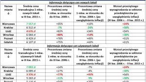 Największe miasta kraju: długookresowe zmiany transakcyjnych cen 1 mkw. mieszkań