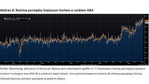 Wykres 8 - Rożnica pomiędzy krajowym hurtem a rynkiem ARA