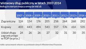 Państwowy dług publiczny w latach 2007-2014 (w mld zł, wg kryterium miejsca emisji)