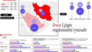 Iran i jego regionalni rywale