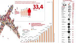 Polskie porty lotnicze - przewóz pasażerów