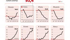Zmiany cen mieszkań i domów w Europie - rynek wtórny