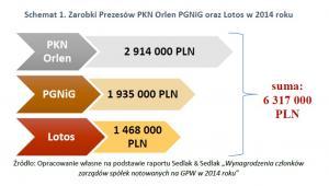 Zarobki Prezesów PKN Orlen PGNiG oraz Lotos w 2014 roku
