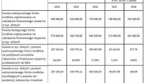 Informacja na temat wykorzystania środków w MdM, źródło: BGK