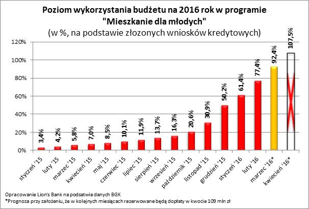 Poziom wykorzystania budżetu na 2016 rok w MdM