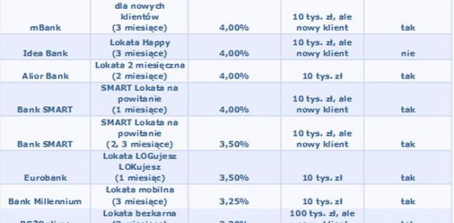 Ranking lokat na 10 tys. zł