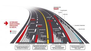 Naruszenia drogowe w 2015 r.