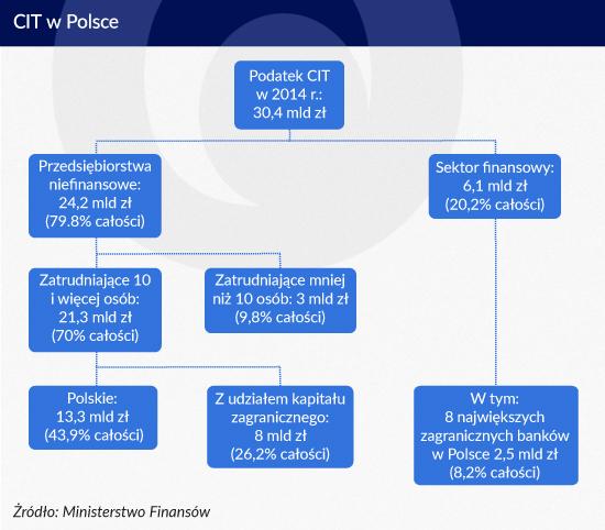 CIT w Polsce Infografika Zbigniew Makowski