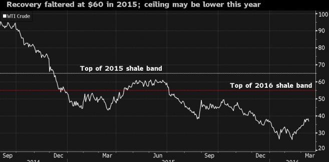 Ceny ropy od 2014 do 2016 roku