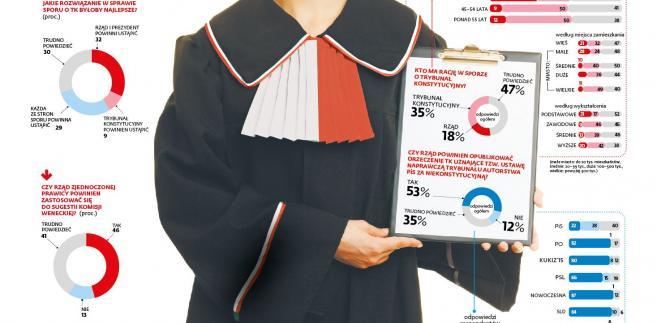 Sondaż - Spór o Trybunał Konstytucyjny