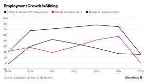 Tempo wzrostu zatrudnienia w Singapurze hamuje