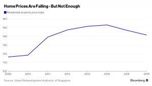 Ceny nieruchomości w Singapurze spadają, ale wciąż są na zbyt wysokich poziomach