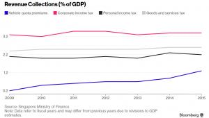 Struktura dochodów Singapuru jako procent PKB
