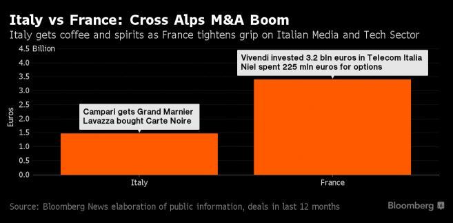 Fuzje i przejęcia pomiędzy Francją a Włochami