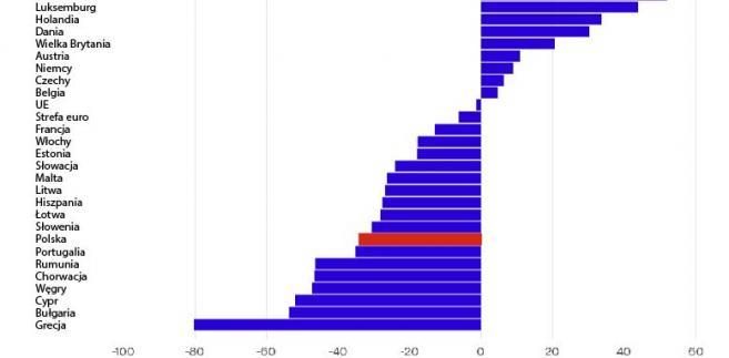 Ranking skłonności do oszczędzania gospodarstw domowych w UE