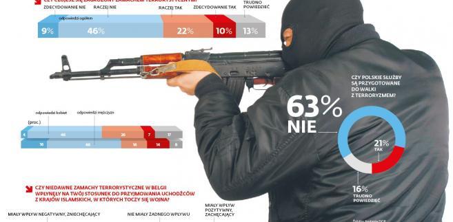 Czy czujesz się zagrożony zamachem terrorystycznymi?