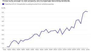 Odsetek brytyjskich gospodarstw domowych czerpiących zyski z wynajmu