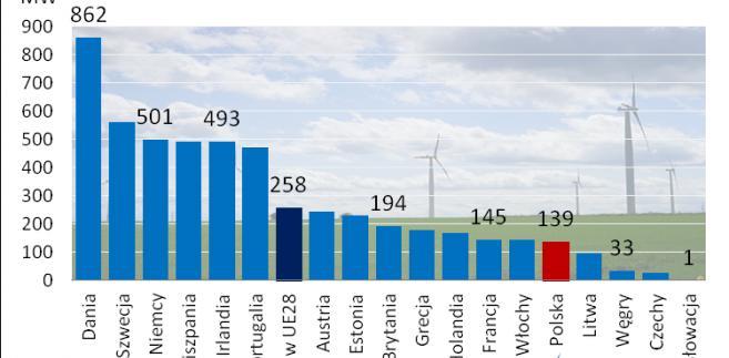 Moc elektrowni wiatrowych