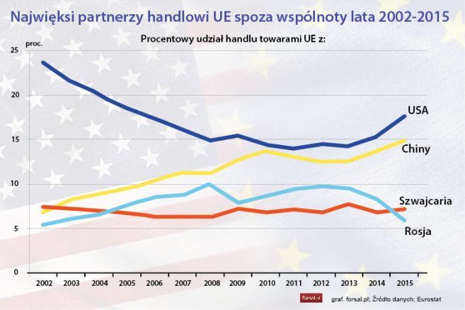 Najwięksi partnerzy handlowi UE spoza wspólnoty lata 2002-2015
