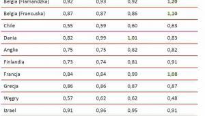 Średnie wynagrodzenia nauczycieli sektora publicznego w porównaniu do przeciętnego wynagrodzenia osób o podobnym wykształceniu w ich kraju (1,00 = 100%)