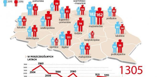 Liczba bezrobotnych którym przyznano środki na działalność gospodarczą