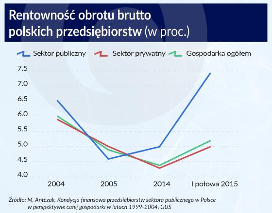 Rentowność obrotu netto polskich przedsiębiorstw