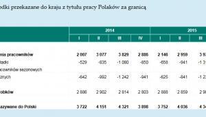 Środki przekazane do kraju z tytułu pracy Polaków za granicą