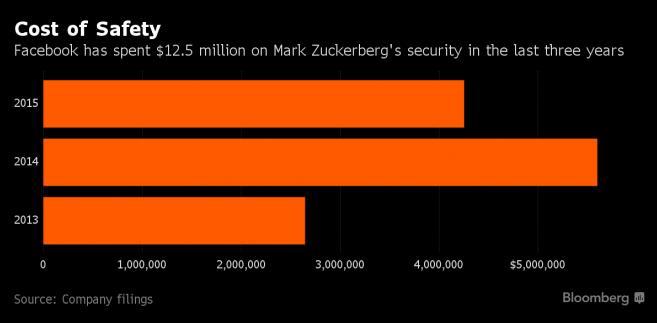 Koszty ochrony Marka Zuckerberga