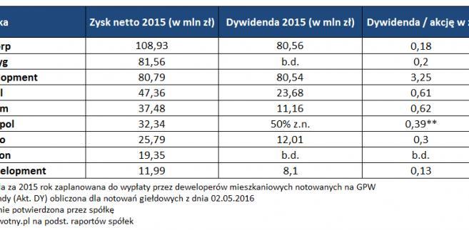 Zysk deweloperów za 2015 rok