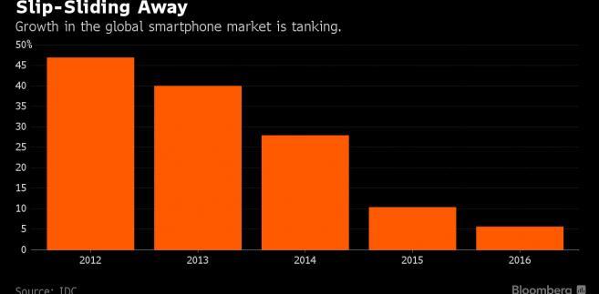 Spadek wzrostu na rynku smartfonów