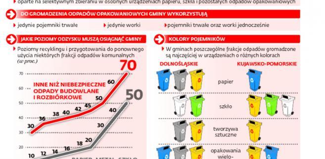 Samorządy różnie selekcjonują śmieci