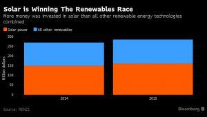 Inwestycje w produkcję energii słonecznej oraz inne źródła energii odnawialnej