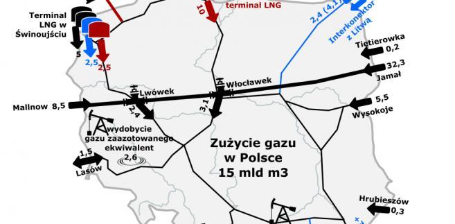 Kierunki dostaw gazu w Polsce