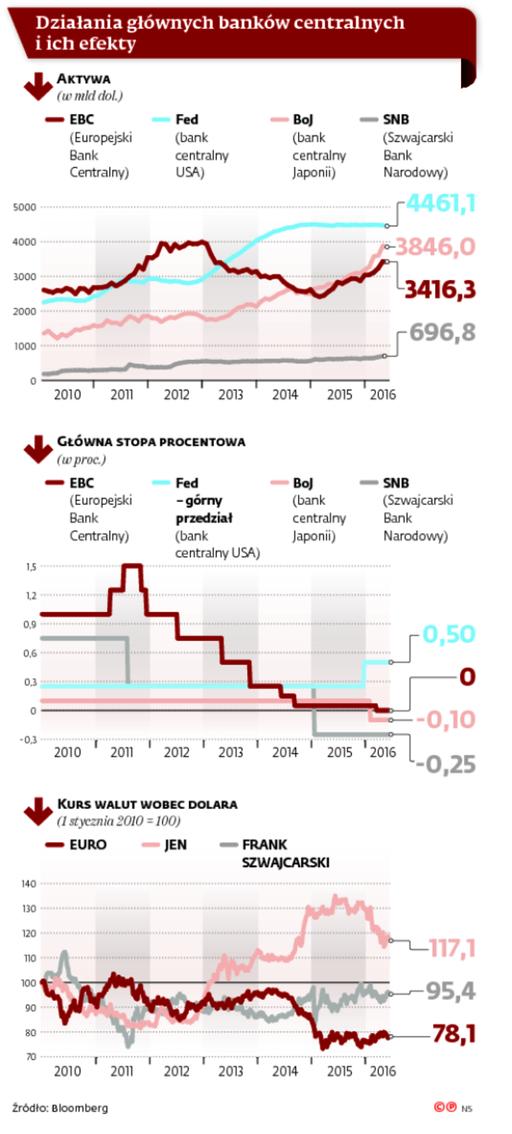 Działania głównych banków centralnych i ich efekty
