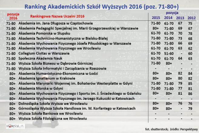 Ranking Akademickich Szkół Wyższych 2016 (poz. 71-80+)