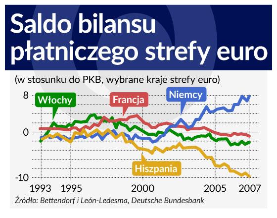 Saldo bilansu handlowego strefy euro