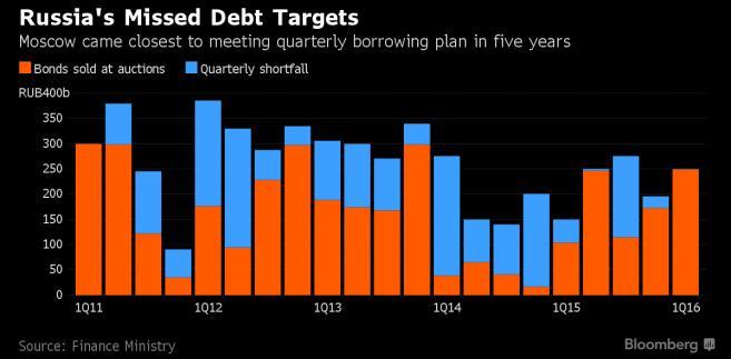 Sprzedaż obligacji państwowych i poziom deficytu publicznego w Rosji
