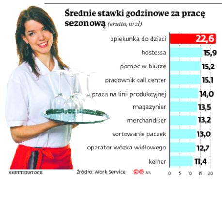 Średnie stawki godzinowe za pracę sezonową