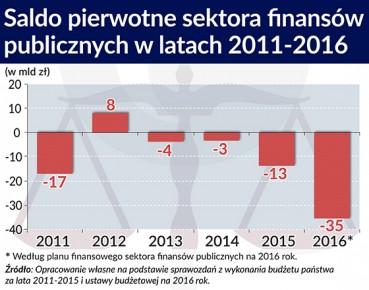 Saldo pierwotne sektora finansów publicznych