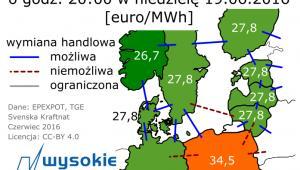 Hurtowe ceny energii elektrycznej z 19.06.2016