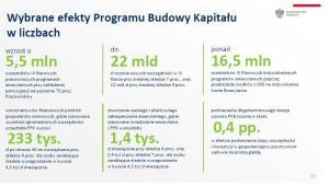 Wybrane efekty Programu Budowy Kapitału