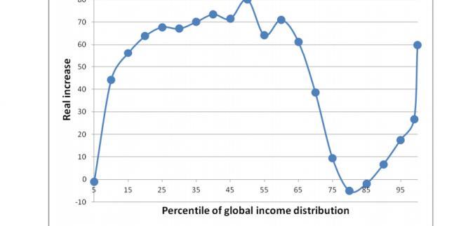 Wzrost realnych dochodów na świecie w latach 1988 - 2008, źródło:Bank Światowy