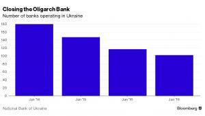 Liczba banków działających na Ukrainie
