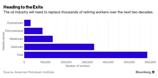 Liczba pracowników sektora naftowego przechodzących na emeryturę w ciągu 20 lat