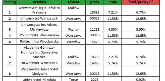 Tabela 1. Ogólnopolski ranking uczelni wyższych i oferty stażu/praktyk w danych miastach
