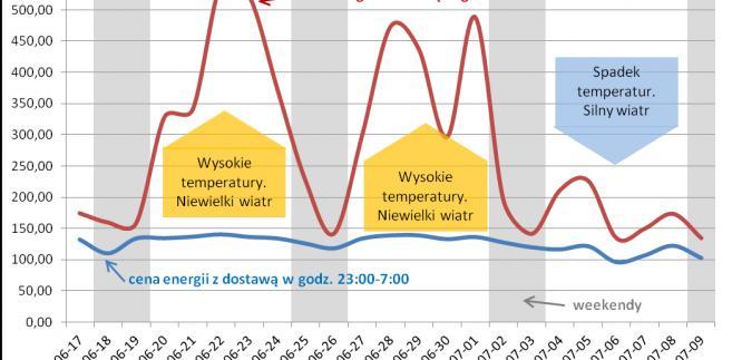 Wpływ pogody na ceny energii