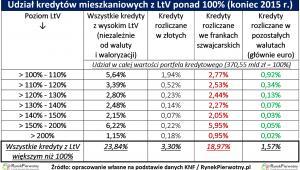 Udział kredytów mieszkaniowych z LtV ponad 100 proc. (koniec 2015 r.)