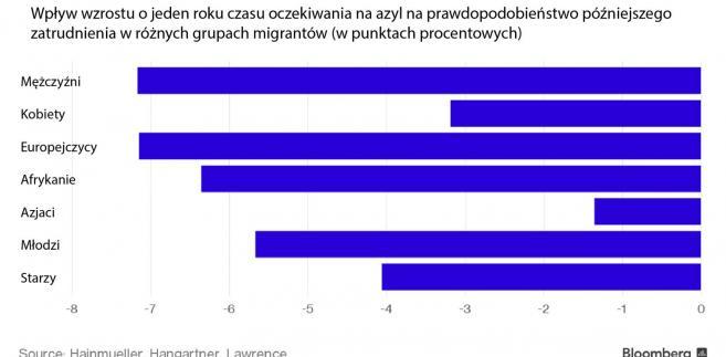 Perspektywy zatrudnienia dla migrantów